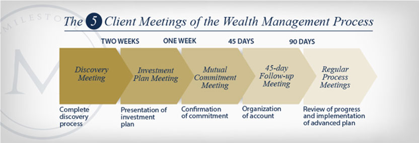 client meeting wealth management process Milestone Wealth